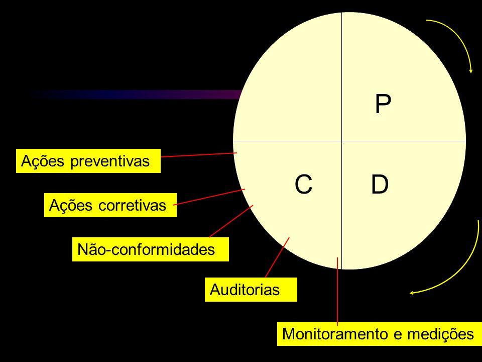 P C D Ações preventivas Ações corretivas Não-conformidades Auditorias