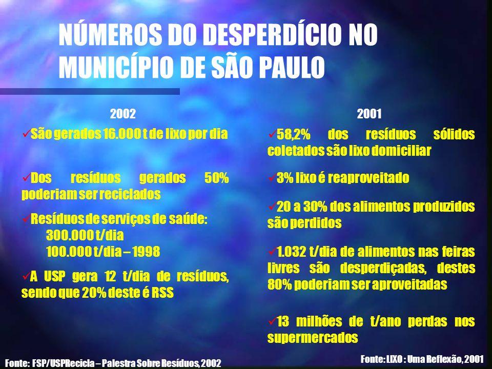 NÚMEROS DO DESPERDÍCIO NO MUNICÍPIO DE SÃO PAULO