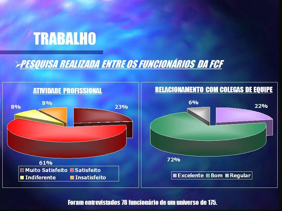 TRABALHO PESQUISA REALIZADA ENTRE OS FUNCIONÁRIOS DA FCF