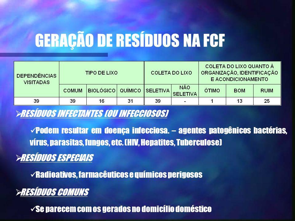 GERAÇÃO DE RESÍDUOS NA FCF
