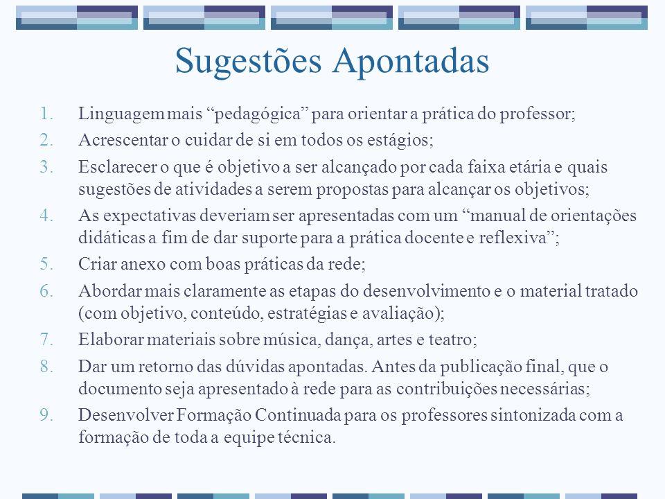 Sugestões Apontadas Linguagem mais pedagógica para orientar a prática do professor; Acrescentar o cuidar de si em todos os estágios;