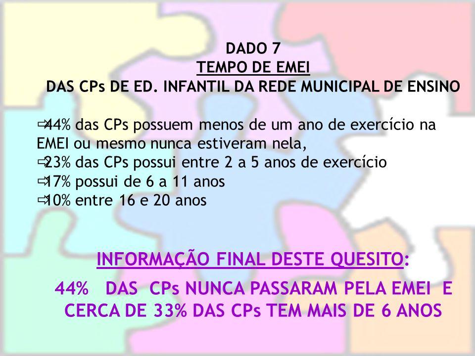 INFORMAÇÃO FINAL DESTE QUESITO: 44% DAS CPs NUNCA PASSARAM PELA EMEI E