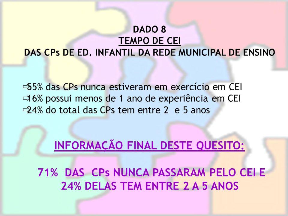 INFORMAÇÃO FINAL DESTE QUESITO: 71% DAS CPs NUNCA PASSARAM PELO CEI E