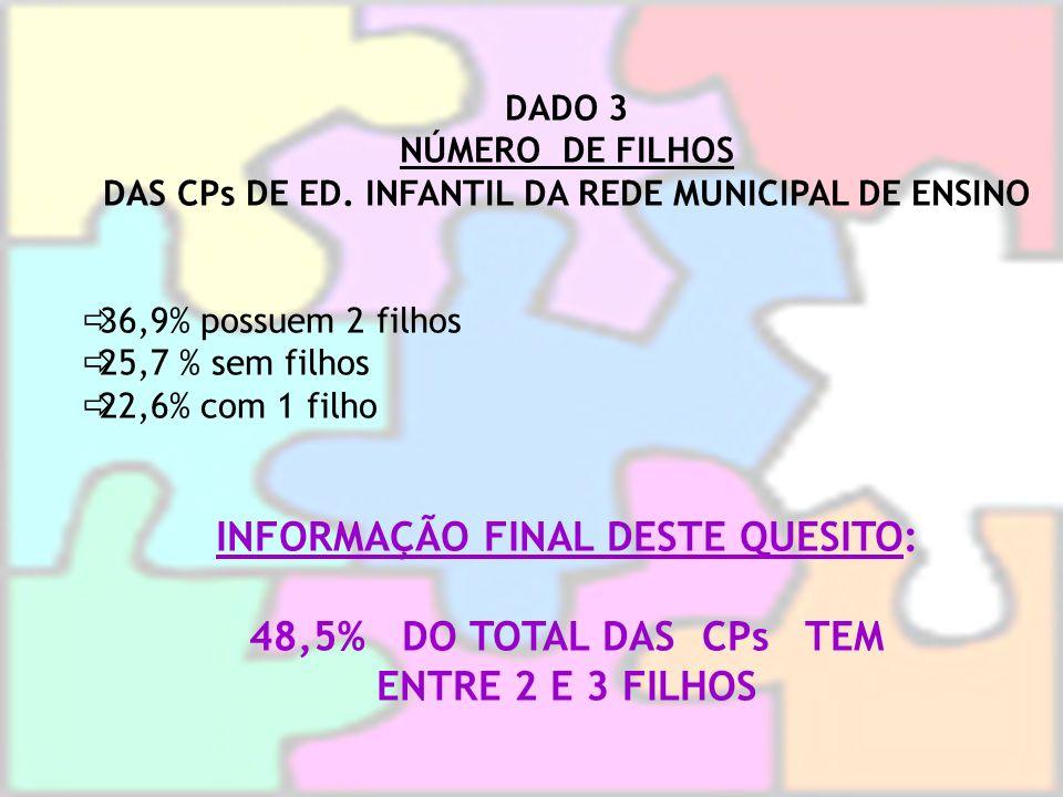 INFORMAÇÃO FINAL DESTE QUESITO: 48,5% DO TOTAL DAS CPs TEM