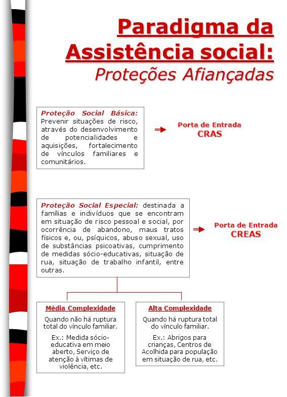 Paradigma da Assistência social: Proteções Afiançadas