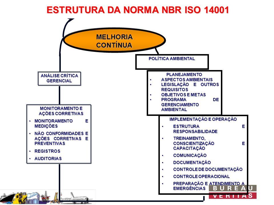 ESTRUTURA DA NORMA NBR ISO 14001