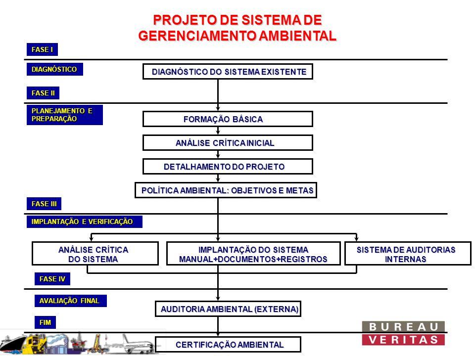 PROJETO DE SISTEMA DE GERENCIAMENTO AMBIENTAL