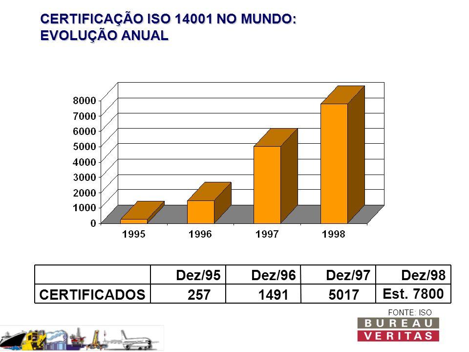 CERTIFICAÇÃO ISO 14001 NO MUNDO: EVOLUÇÃO ANUAL