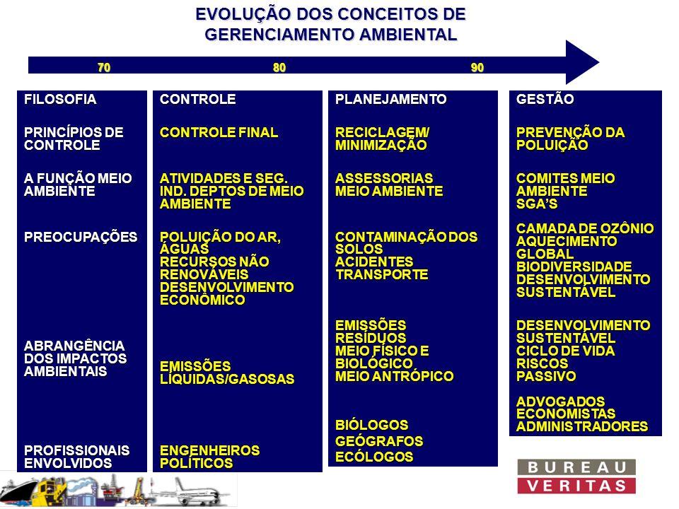 EVOLUÇÃO DOS CONCEITOS DE GERENCIAMENTO AMBIENTAL