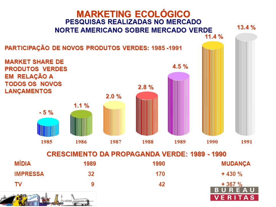 MARKETING ECOLÓGICOPESQUISAS REALIZADAS NO MERCADO NORTE AMERICANO SOBRE MERCADO VERDE. 13.4 % 11.4 %