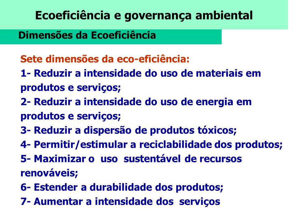 Dimensões da Ecoeficiência