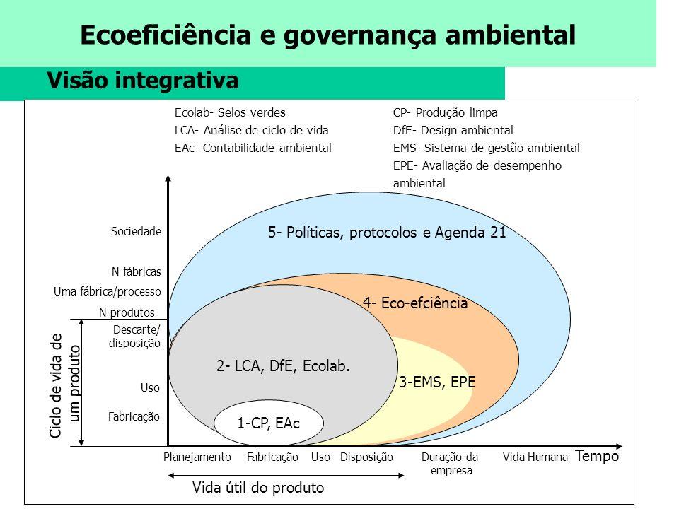 5- Políticas, protocolos e Agenda 21
