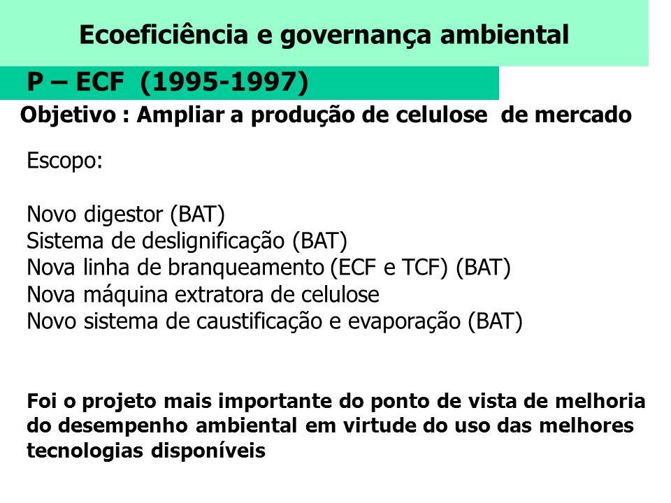P – ECF (1995-1997) Objetivo : Ampliar a produção de celulose de mercado. Escopo: Novo digestor (BAT)