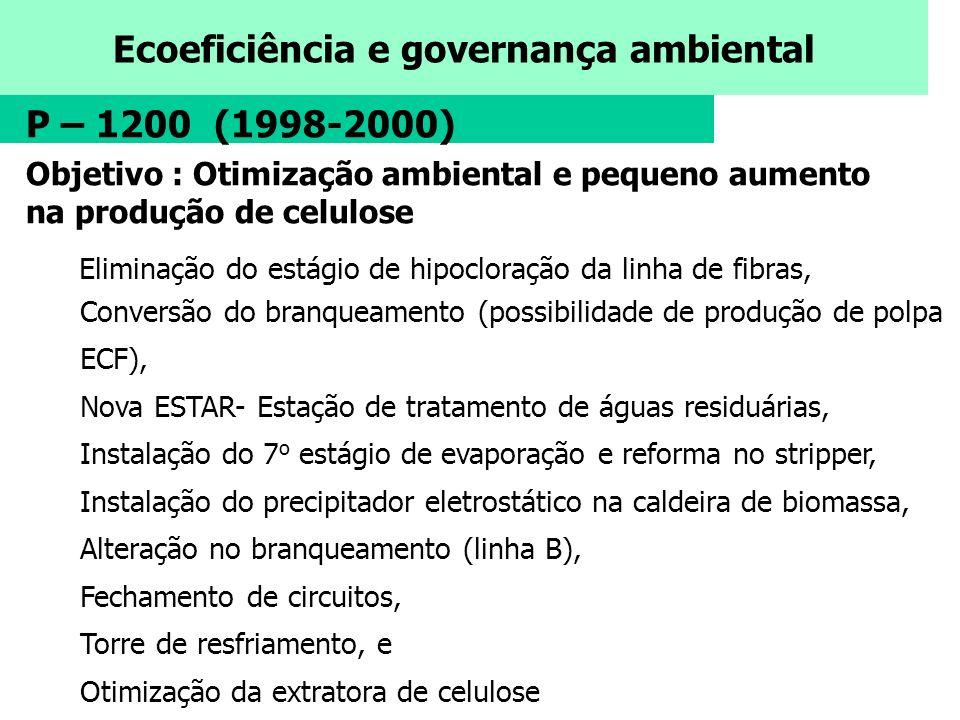 P – 1200 (1998-2000) Objetivo : Otimização ambiental e pequeno aumento