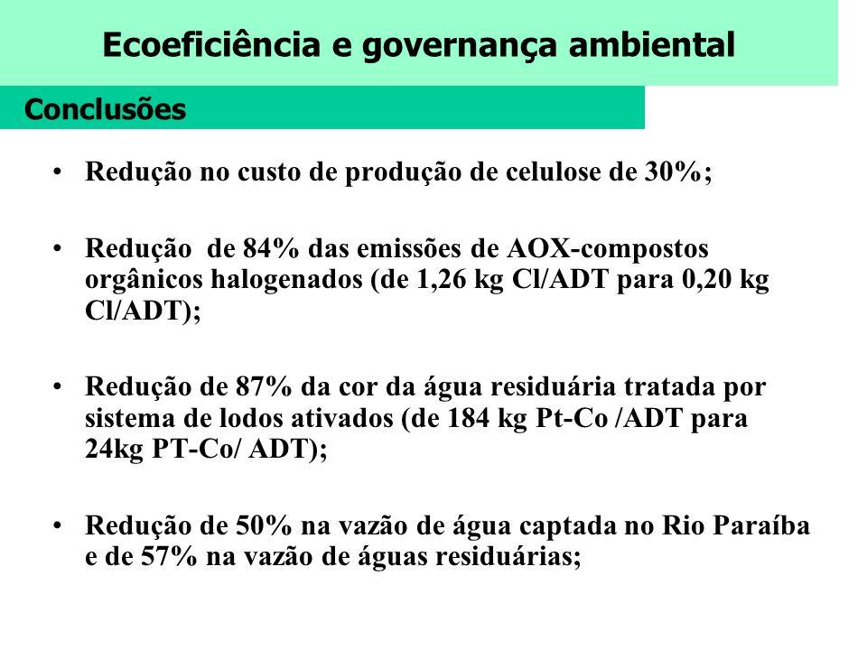 Conclusões Redução no custo de produção de celulose de 30%;