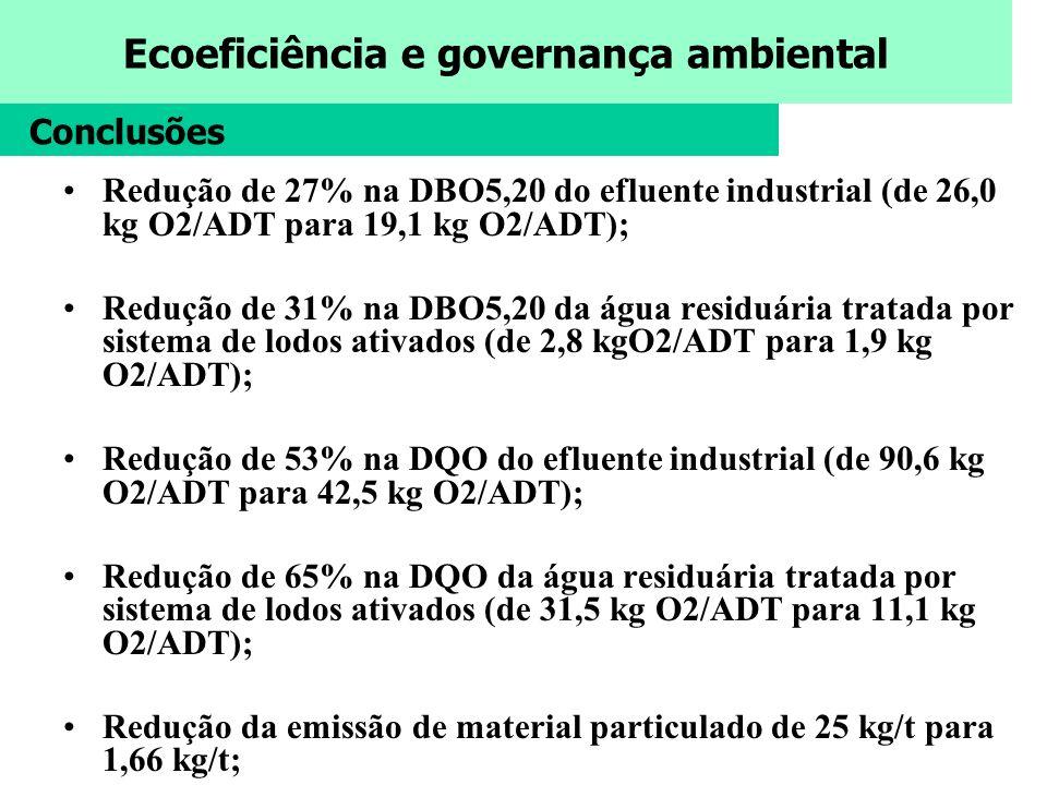Conclusões Redução de 27% na DBO5,20 do efluente industrial (de 26,0 kg O2/ADT para 19,1 kg O2/ADT);