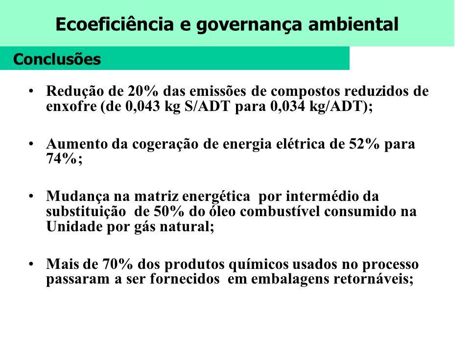 Conclusões Redução de 20% das emissões de compostos reduzidos de enxofre (de 0,043 kg S/ADT para 0,034 kg/ADT);
