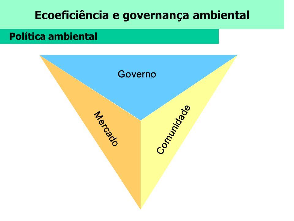 Política ambiental Governo Mercado Comunidade