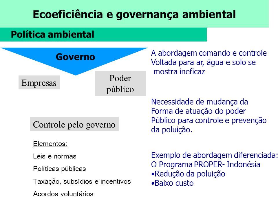 Política ambiental Governo Poder público Empresas
