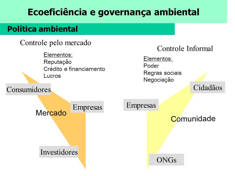 Política ambiental Controle pelo mercado Controle Informal Cidadãos