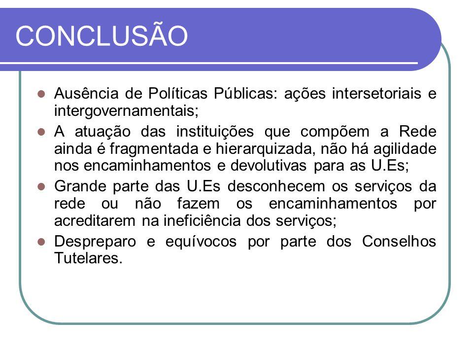 CONCLUSÃO Ausência de Políticas Públicas: ações intersetoriais e intergovernamentais;