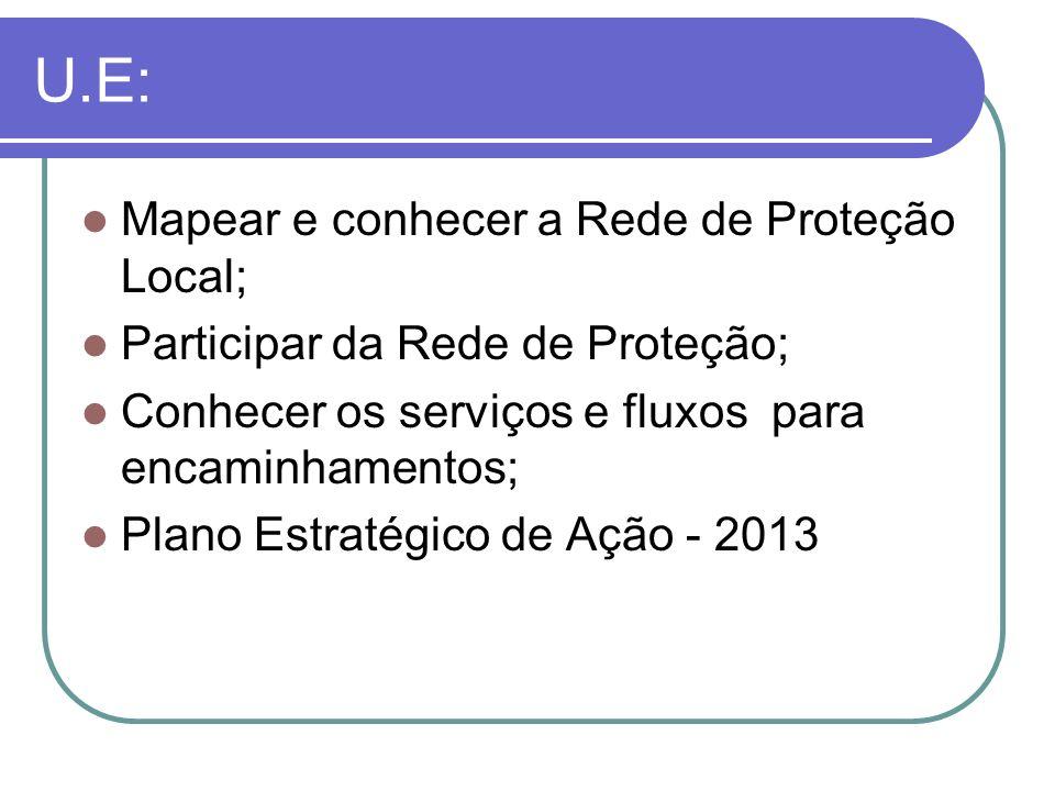 U.E: Mapear e conhecer a Rede de Proteção Local;