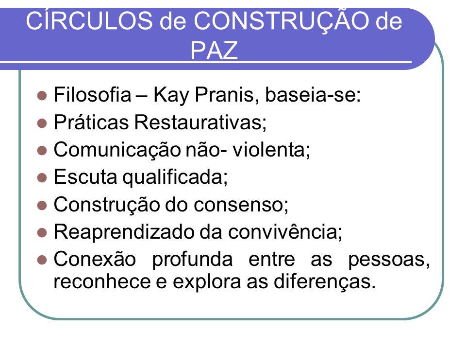 CÍRCULOS de CONSTRUÇÃO de PAZ