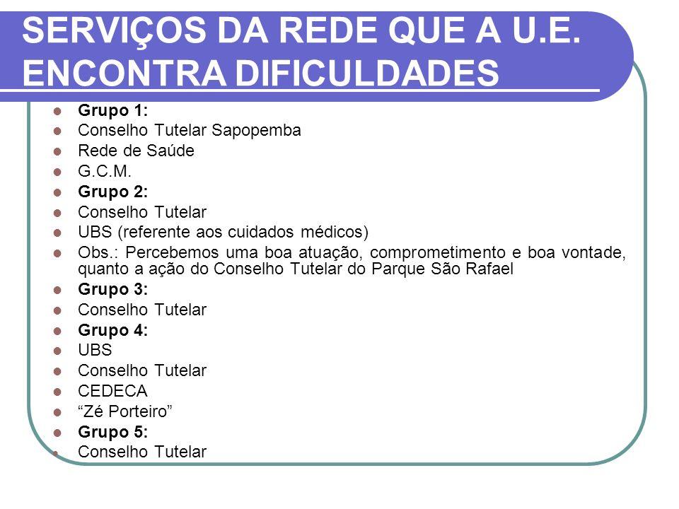 SERVIÇOS DA REDE QUE A U.E. ENCONTRA DIFICULDADES
