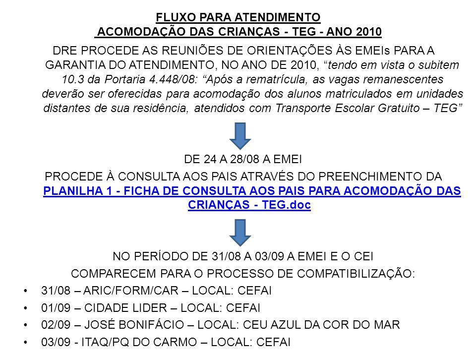 FLUXO PARA ATENDIMENTO ACOMODAÇÃO DAS CRIANÇAS - TEG - ANO 2010