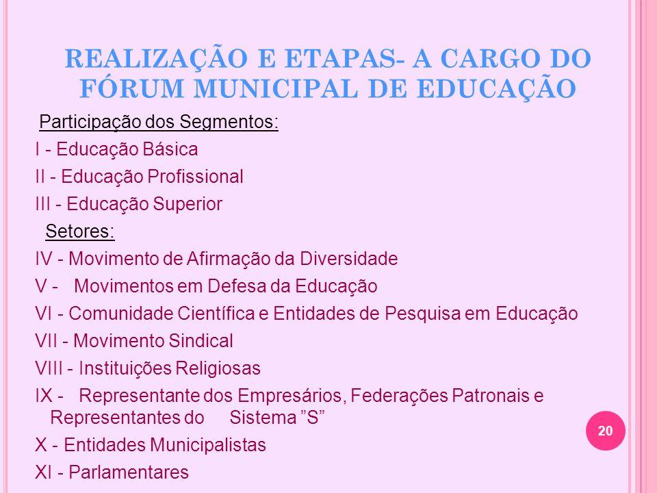 REALIZAÇÃO E ETAPAS- A CARGO DO FÓRUM MUNICIPAL DE EDUCAÇÃO