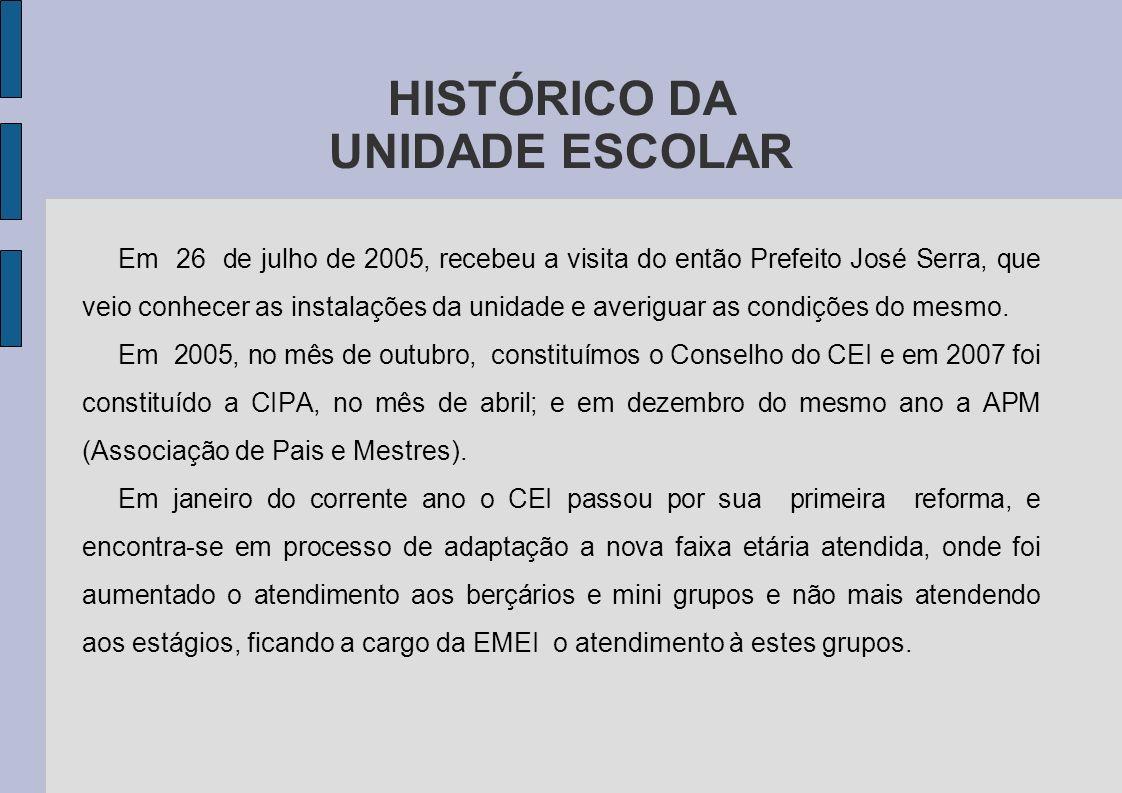HISTÓRICO DA UNIDADE ESCOLAR