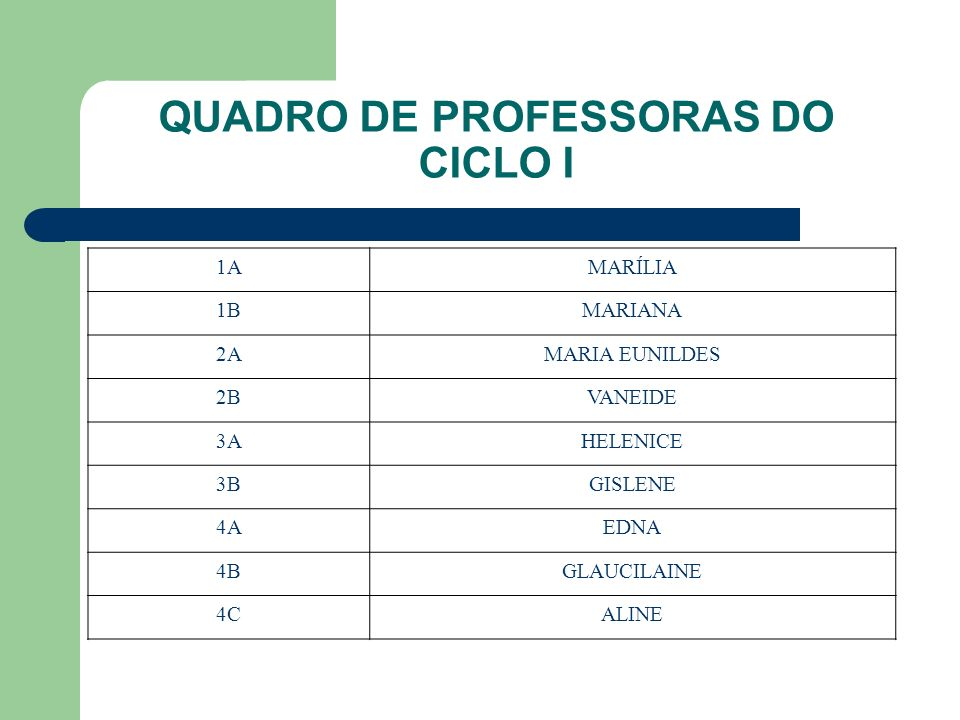 QUADRO DE PROFESSORAS DO CICLO I