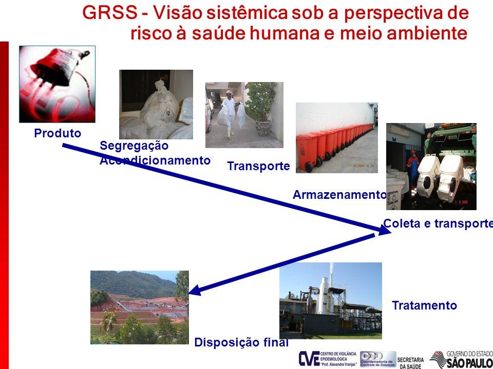 GRSS - Visão sistêmica sob a perspectiva de
