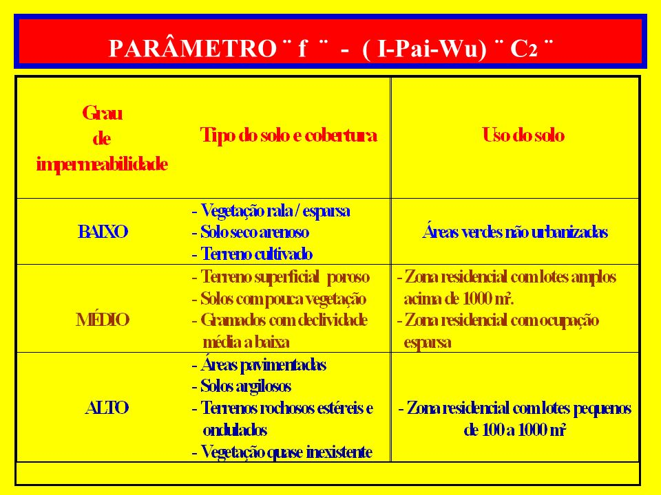 PARÂMETRO ¨ f ¨ - ( I-Pai-Wu) ¨ C2 ¨