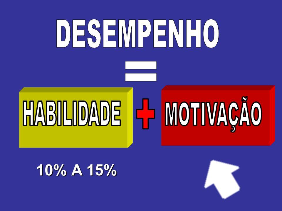 DESEMPENHO = MOTIVAÇÃO + HABILIDADE 10% A 15%