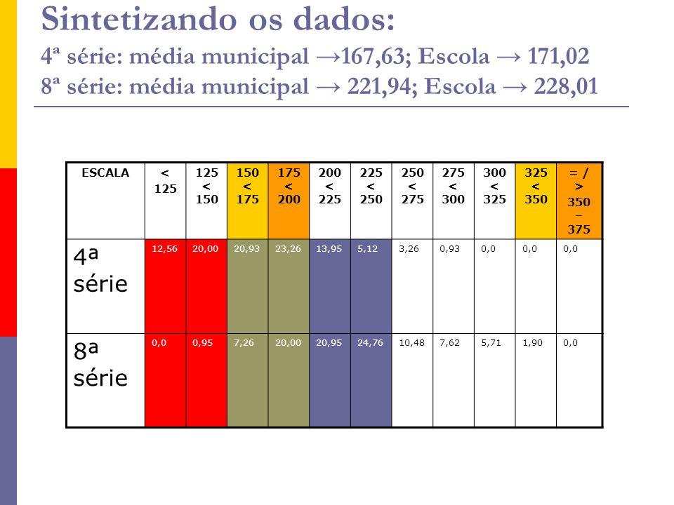 Sintetizando os dados: 4ª série: média municipal →167,63; Escola → 171,02 8ª série: média municipal → 221,94; Escola → 228,01
