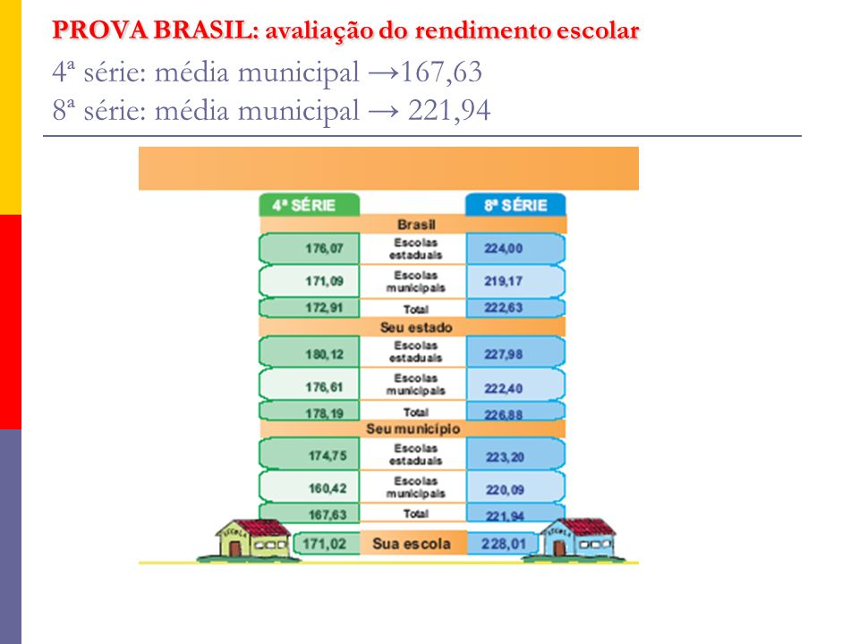PROVA BRASIL: avaliação do rendimento escolar 4ª série: média municipal →167,63 8ª série: média municipal → 221,94