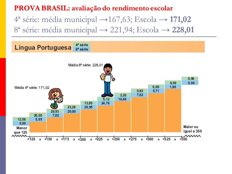 PROVA BRASIL: avaliação do rendimento escolar 4ª série: média municipal →167,63; Escola → 171,02 8ª série: média municipal → 221,94; Escola → 228,01