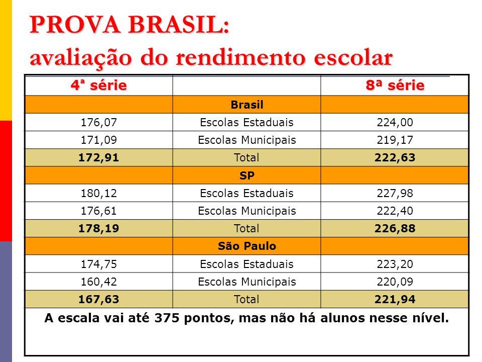 PROVA BRASIL: avaliação do rendimento escolar