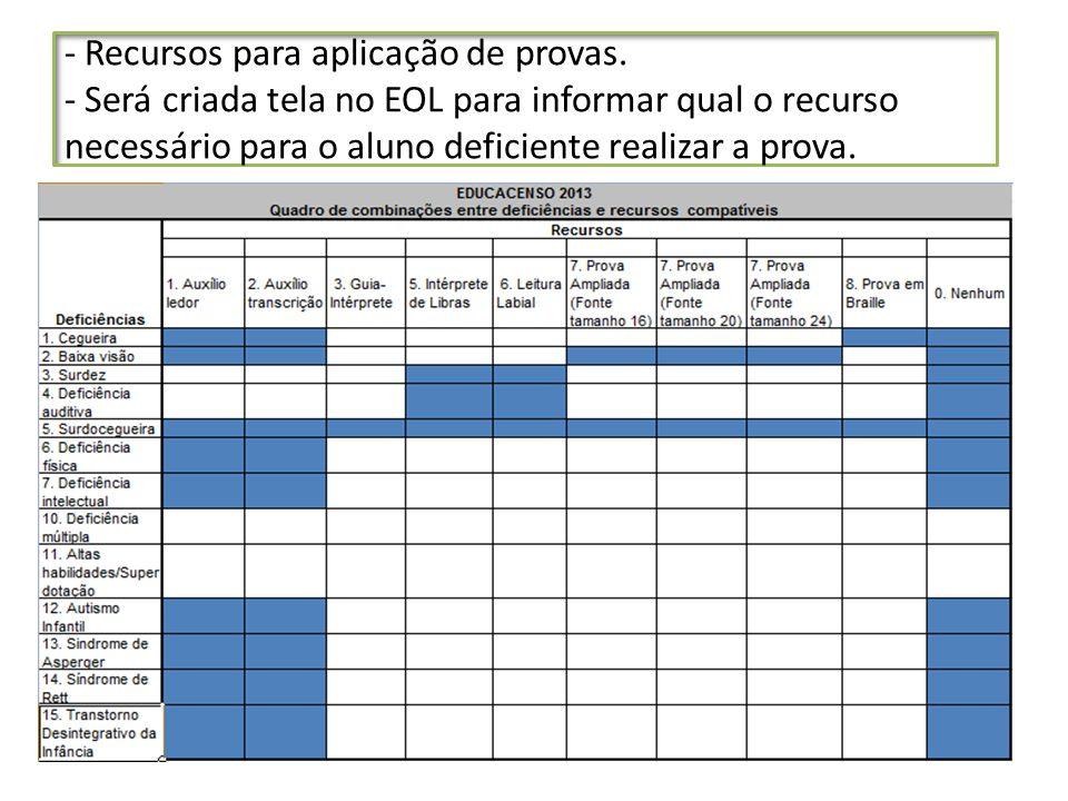 - Recursos para aplicação de provas