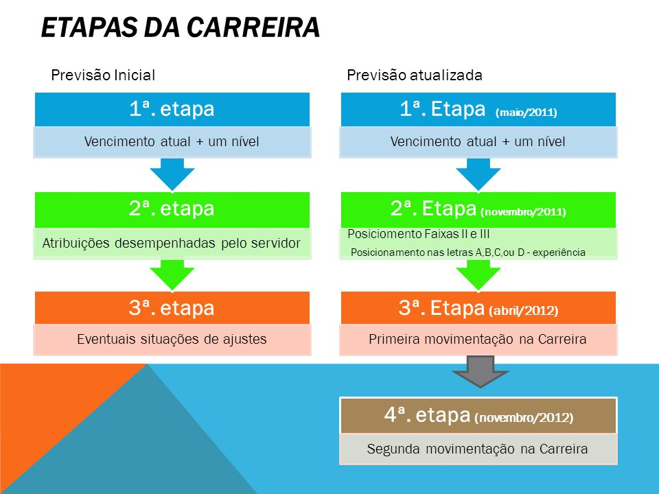 ETAPAS DA CARREIRA 1ª. etapa 2ª. etapa 3ª. etapa 1ª. Etapa (maio/2011)