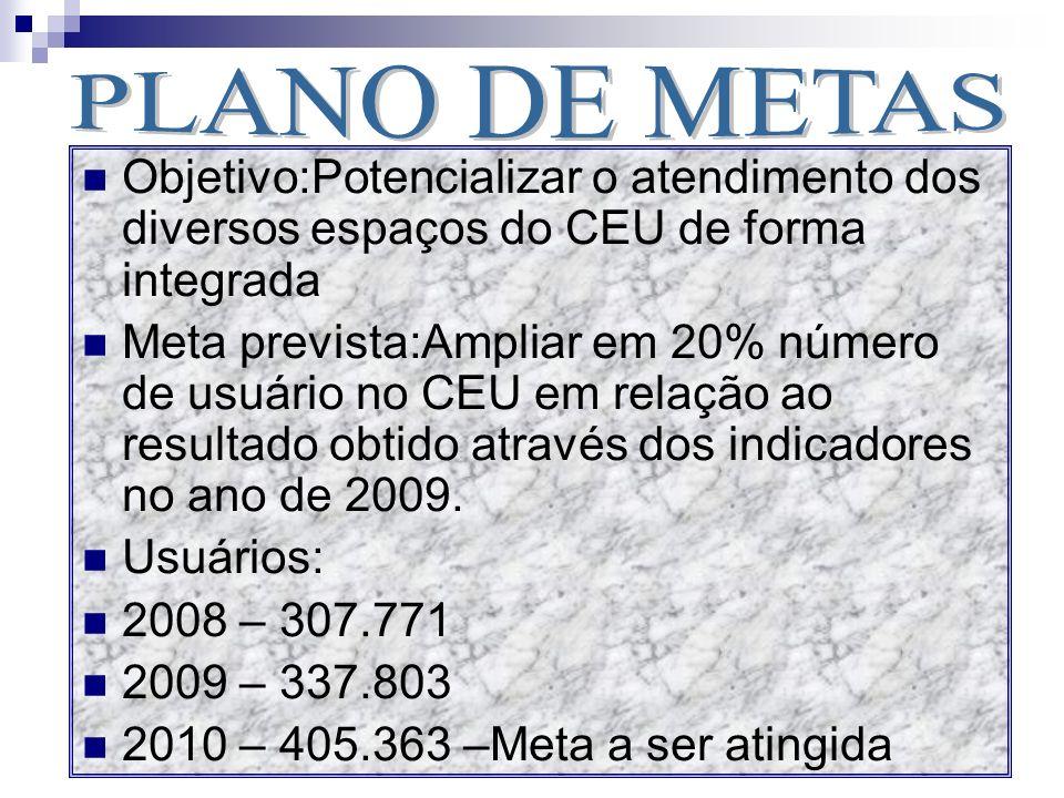 PLANO DE METASObjetivo:Potencializar o atendimento dos diversos espaços do CEU de forma integrada.