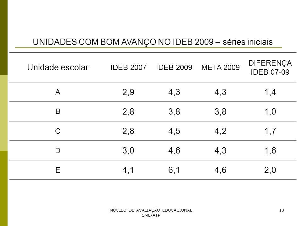 UNIDADES COM BOM AVANÇO NO IDEB 2009 – séries iniciais Unidade escolar