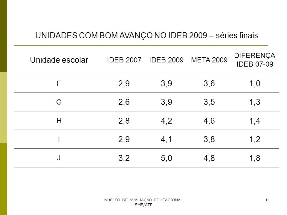 UNIDADES COM BOM AVANÇO NO IDEB 2009 – séries finais Unidade escolar