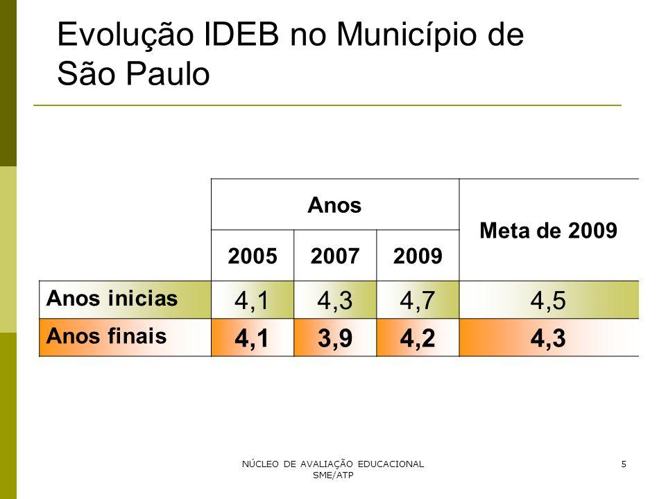 Evolução IDEB no Município de São Paulo