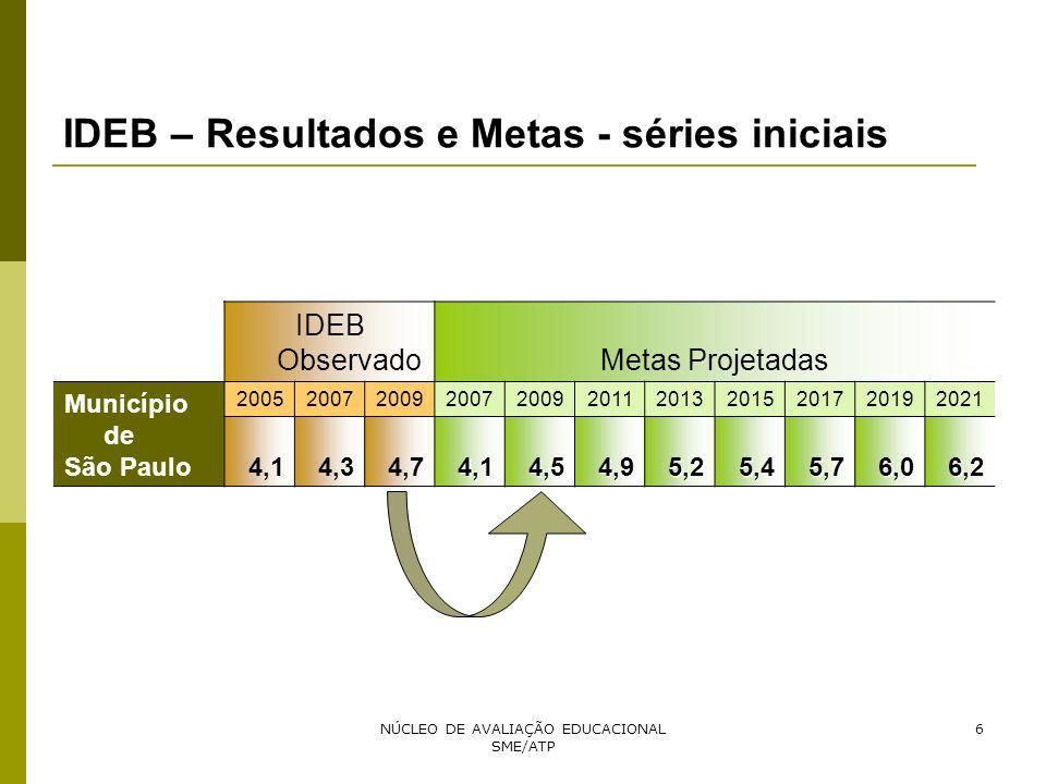 IDEB – Resultados e Metas - séries iniciais
