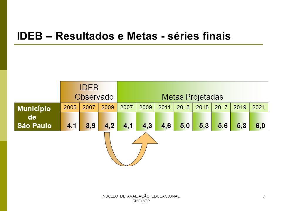 IDEB – Resultados e Metas - séries finais