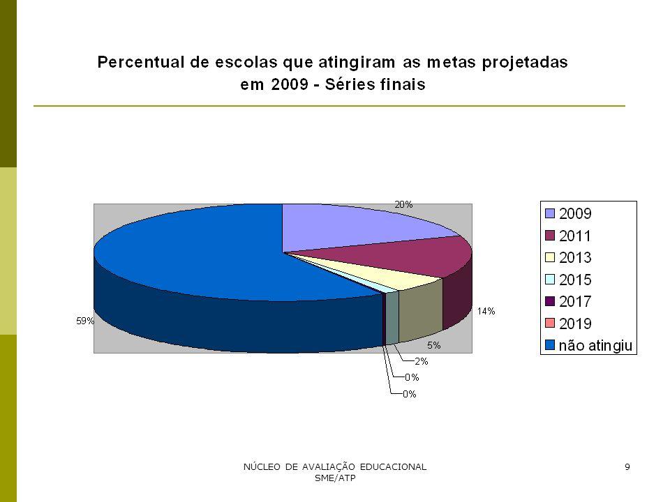 NÚCLEO DE AVALIAÇÃO EDUCACIONAL SME/ATP