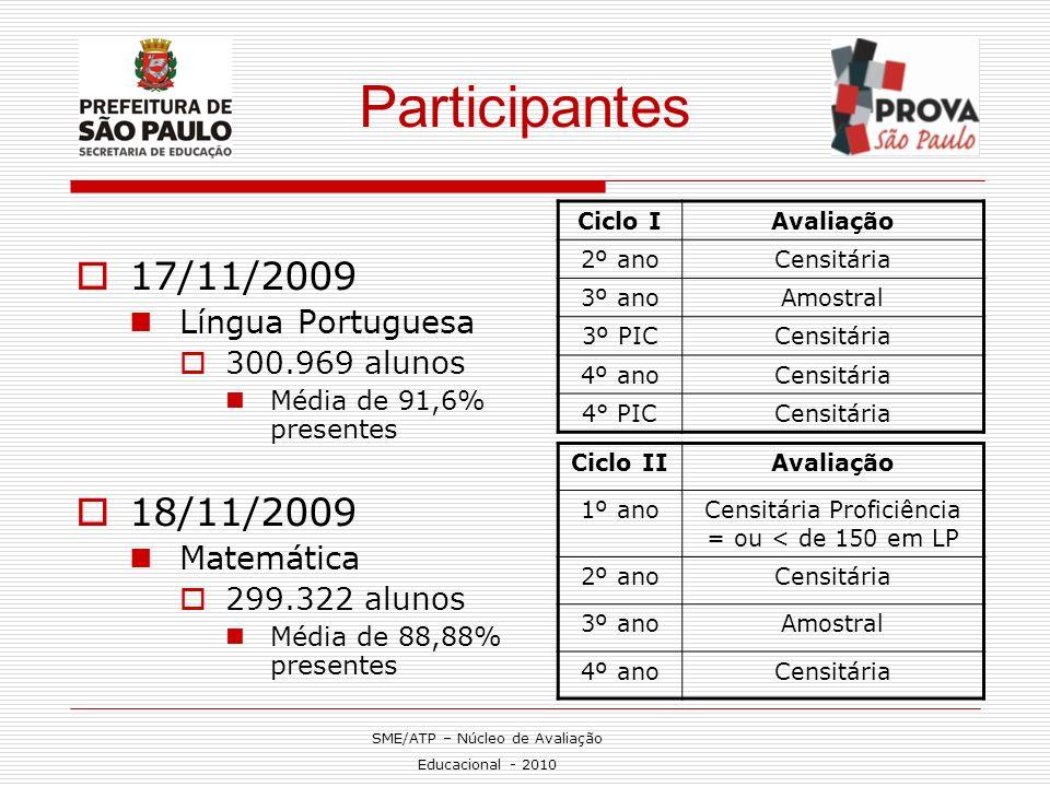 Participantes 17/11/2009 18/11/2009 Língua Portuguesa Matemática