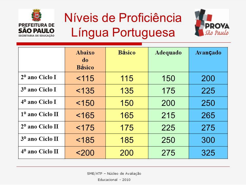 Níveis de Proficiência Língua Portuguesa
